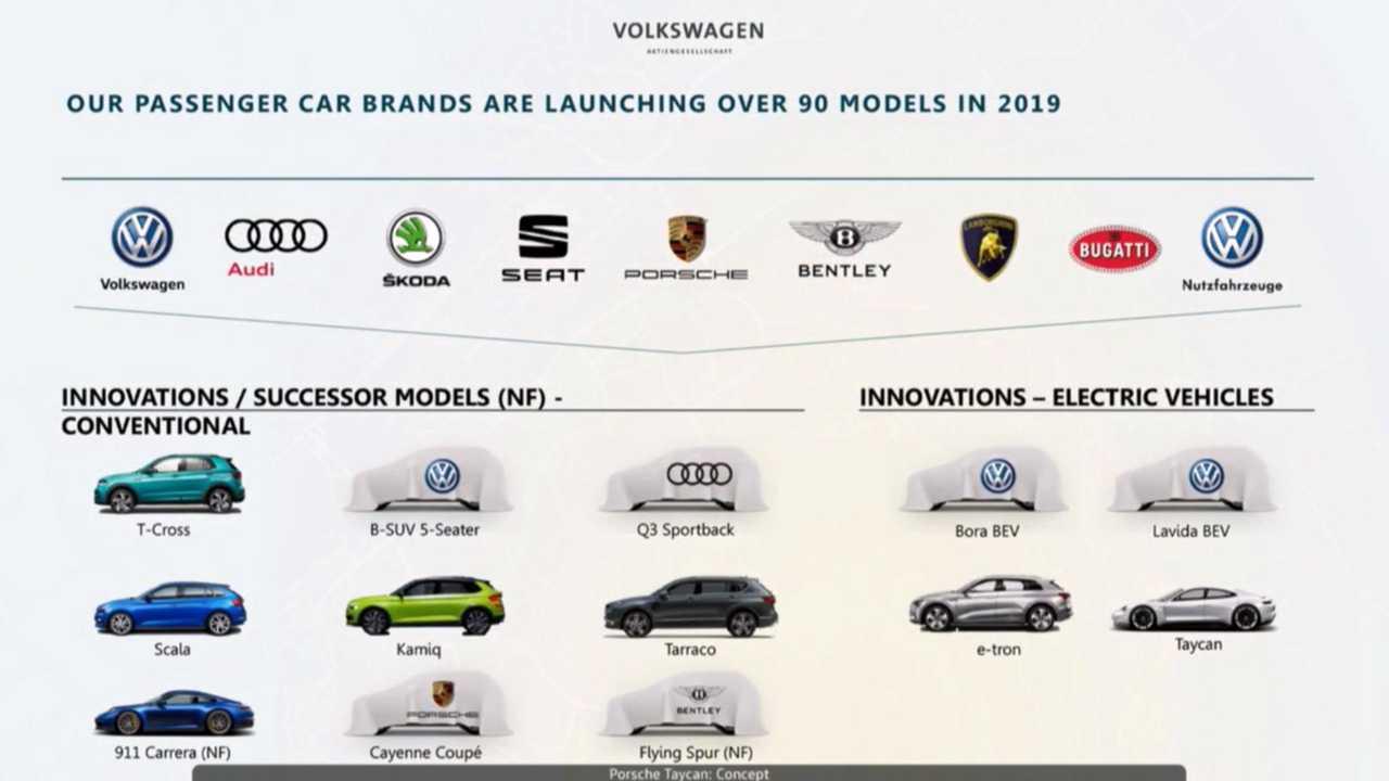 Марки, входящие в состав Volkswagen Group, в текущем году запустят свыше 90 новых и обновленных моделей