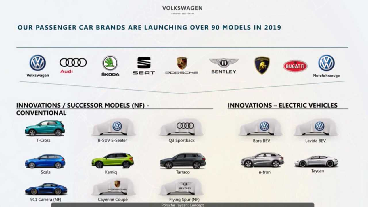Car marques that are part of Volkswagen Group will reveal over 90 new and updated models in 2019