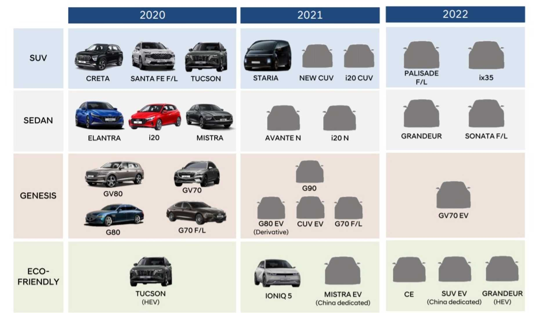 The stylish and powerful Palisade seven-seater finally enabled Hyundai to gain ground in the SUV segment of the market. Even though the model is still fresh and quite popular, it will be receiving an update heading into the next year.