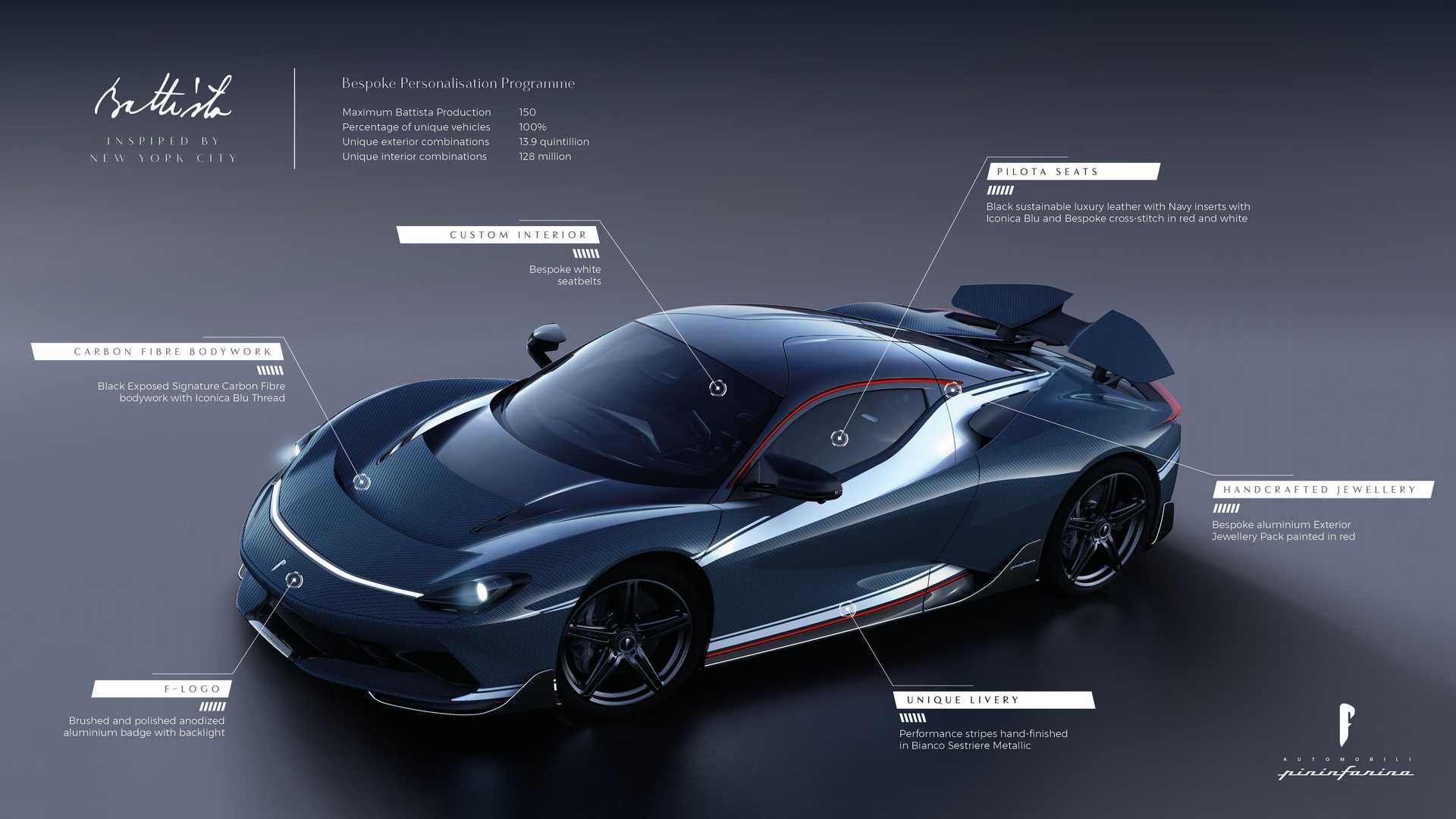 Once a coachbuilder and now a budding carmaker, Pininfarina plans on producing 150 Battista hypercars, offering them in countless combinations.